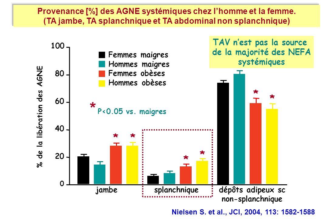 Nielsen S. et al., JCI, 2004, 113: 1582-1588 Provenance [%] des AGNE systémiques chez l'homme et la femme.